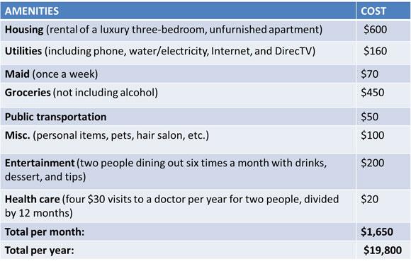 cuenca cost of living