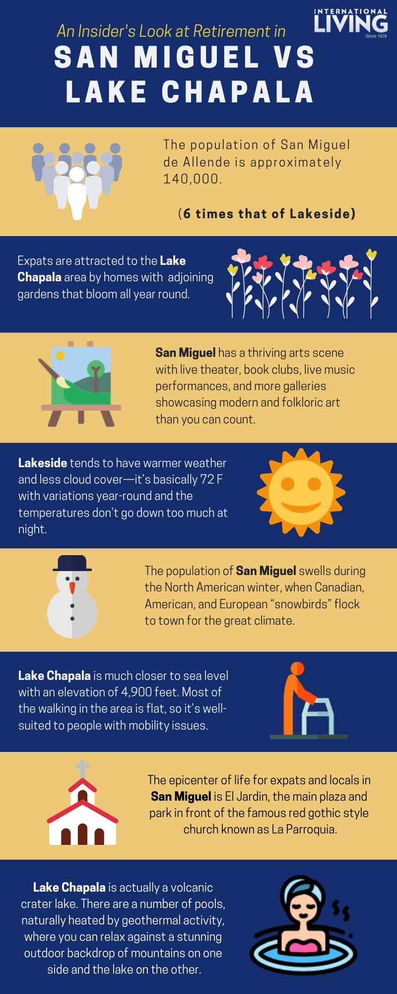 SMA v Lake Chapala Infograph