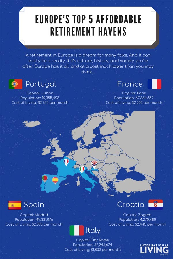 Europe's-Top-5-Affordable-Retirement-Havens