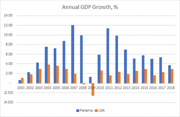 GDP-Growth-of-Panama